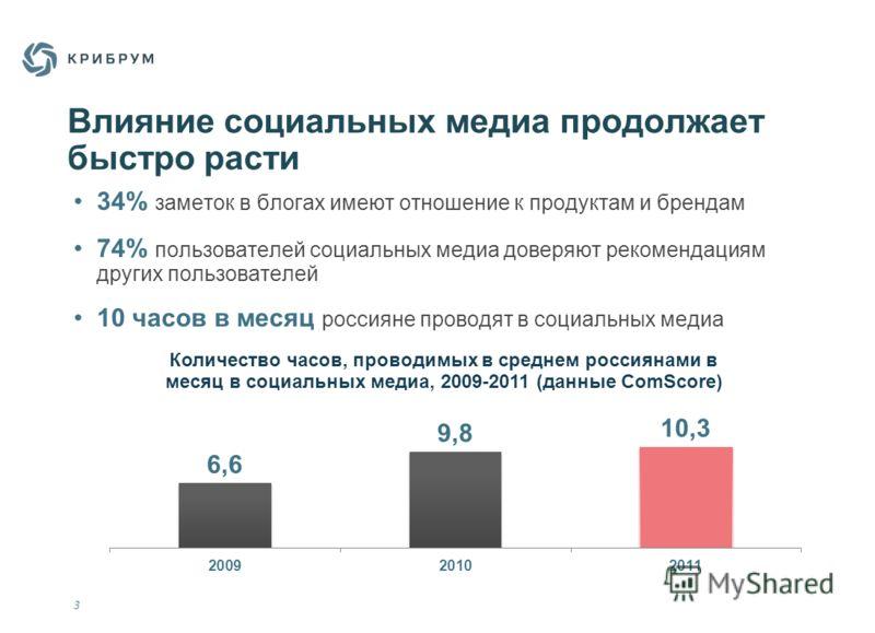 3 Влияние социальных медиа продолжает быстро расти 34% заметок в блогах имеют отношение к продуктам и брендам 74% пользователей социальных медиа доверяют рекомендациям других пользователей 10 часов в месяц россияне проводят в социальных медиа