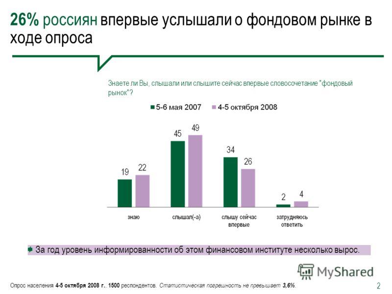 2 26% россиян впервые услышали о фондовом рынке в ходе опроса Опрос населения 4-5 октября 2008 г.. 1500 респондентов. Статистическая погрешность не превышает 3,6%. Знаете ли Вы, слышали или слышите сейчас впервые словосочетание