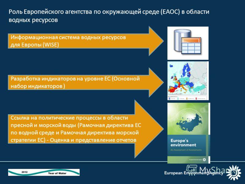 Роль Европейского агентства по окружающей среде (ЕАОС) в области водных ресурсов Информационная система водных ресурсов для Европы (WISE) Разработка индикаторов на уровне ЕС (Основной набор индикаторов ) Ссылка на политические процессы в области прес