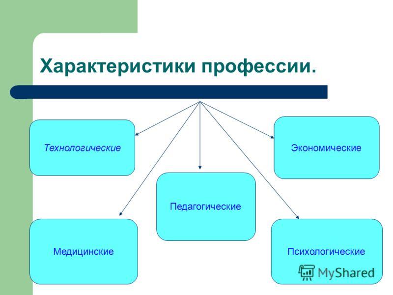Характеристики профессии. Технологические Экономические МедицинскиеПсихологические Педагогические