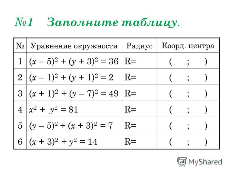 1 Заполните таблицу. Уравнение окружностиРадиусКоорд. центра 1( х – 5) 2 + ( у + 3) 2 = 36R=( ; ) 2( х – 1) 2 + ( у + 1) 2 = 2R=( ; ) 3( х + 1) 2 + ( у – 7) 2 = 49R=( ; ) 4 х 2 + у 2 = 81R=( ; ) 5( у – 5) 2 + ( х + 3) 2 = 7R=( ; ) 6( х + 3) 2 + у 2 =