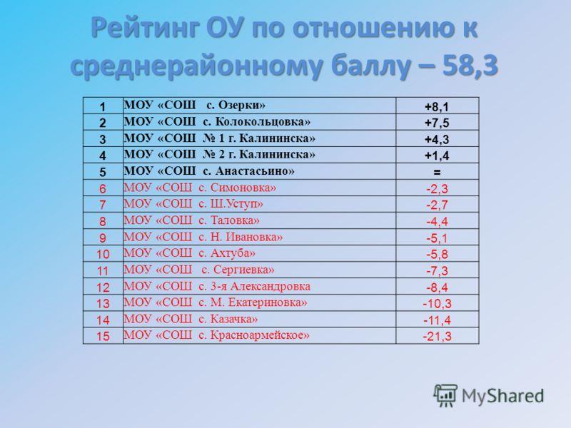 Рейтинг ОУ по отношению к среднерайонному баллу – 58,3 1 МОУ «СОШ с. Озерки» +8,1 2 МОУ «СОШ с. Колокольцовка» +7,5 3 МОУ «СОШ 1 г. Калининска» +4,3 4 МОУ «СОШ 2 г. Калининска» +1,4 5 МОУ «СОШ с. Анастасьино» = 6 МОУ «СОШ с. Симоновка» -2,3 7 МОУ «СО