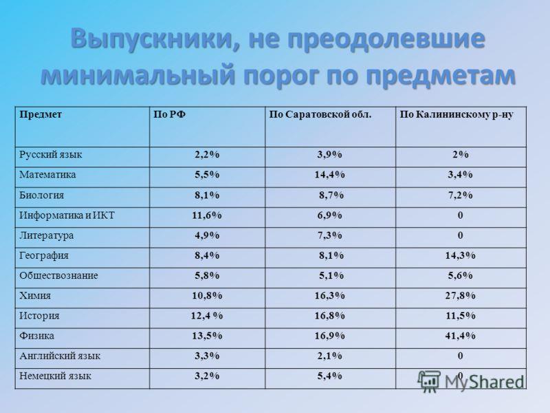 Выпускники, не преодолевшие минимальный порог по предметам ПредметПо РФПо Саратовской обл.По Калининскому р-ну Русский язык 2,2% 3,9%2% Математика 5,5% 14,4%3,4% Биология8,1% 8,7%7,2% Информатика и ИКТ11,6%6,9%0 Литература 4,9% 7,3%0 География 8,4% 8