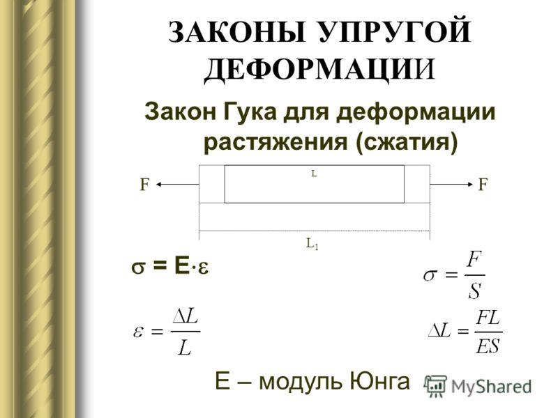 ЗАКОНЫ УПРУГОЙ ДЕФОРМАЦИИ Закон Гука для деформации растяжения (сжатия) L FF L1L1 = Е Е – модуль Юнга
