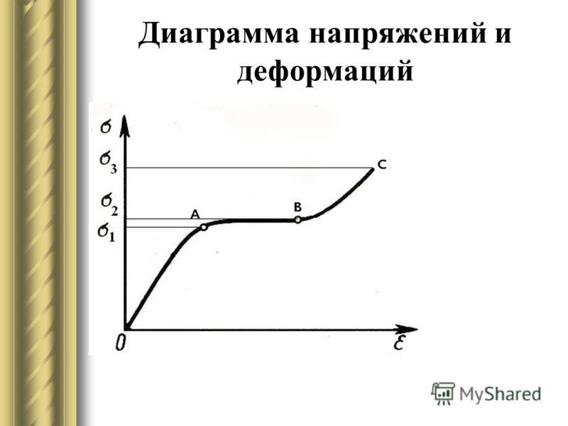 Диаграмма напряжений и деформаций