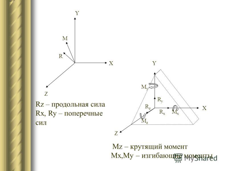 Х Z Y R M Z Х Y RzRz RxRx RyRy MyMy MxMx MzMz Rz – продольная сила Rx, Ry – поперечные сил Mz – крутящий момент Mx,My – изгибающие моменты