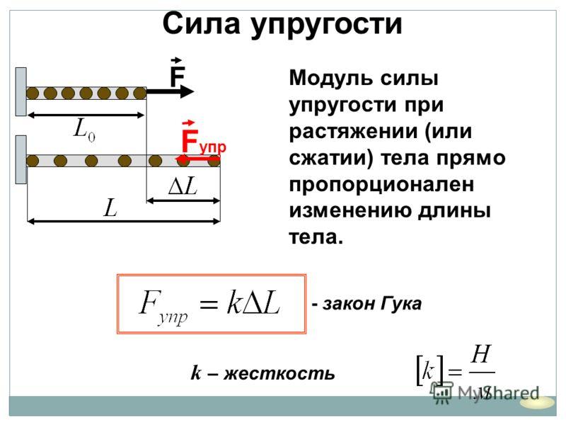 k – жесткость Сила упругости - закон Гука Модуль силы упругости при растяжении (или сжатии) тела прямо пропорционален изменению длины тела. F F упр