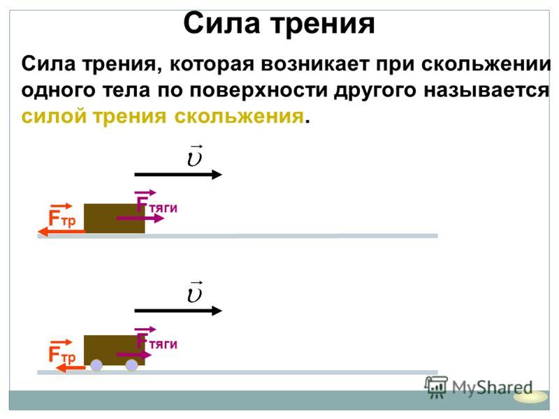 Сила трения Сила трения, которая возникает при скольжении одного тела по поверхности другого называется силой трения скольжения. F тяги F тр F тяги F тр