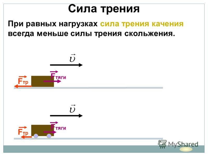 Сила трения При равных нагрузках сила трения качения всегда меньше силы трения скольжения. F тяги F тр F тяги F тр