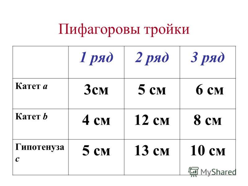 Пифагоровы тройки 1 ряд2 ряд3 ряд Катет a 3см5 см 6 см Катет b 4 см12 см8 см Гипотенуза с 5 см13 см10 см