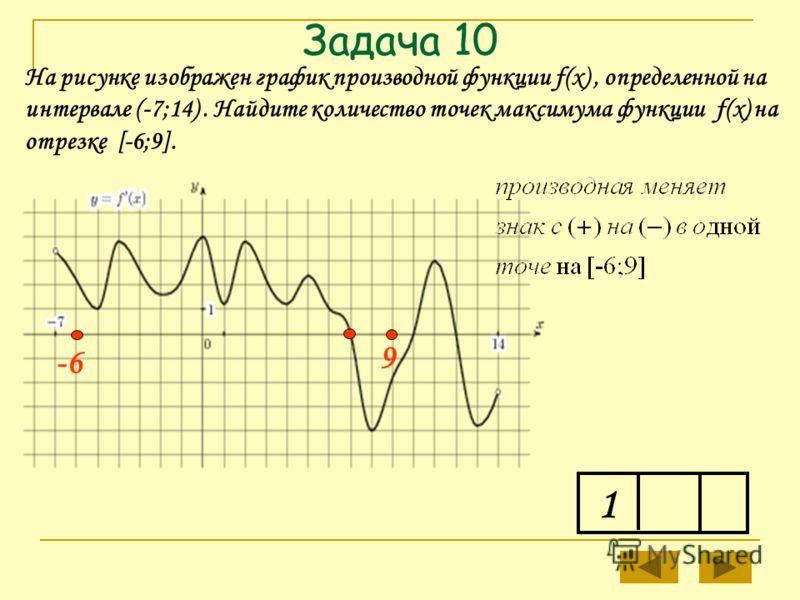 9 Задача 10 1 На рисунке изображен график производной функции f(x), определенной на интервале (-7;14). Найдите количество точек максимума функции f(x) на отрезке [-6;9]. -6-6