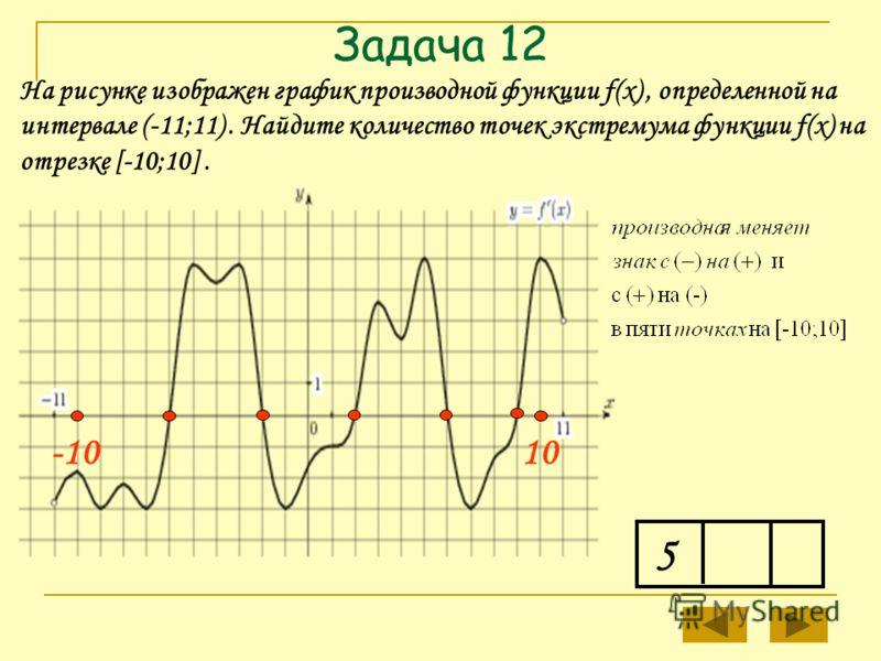Задача 12 5 На рисунке изображен график производной функции f(x), определенной на интервале (-11;11). Найдите количество точек экстремума функции f(x) на отрезке [-10;10]. -10-101010