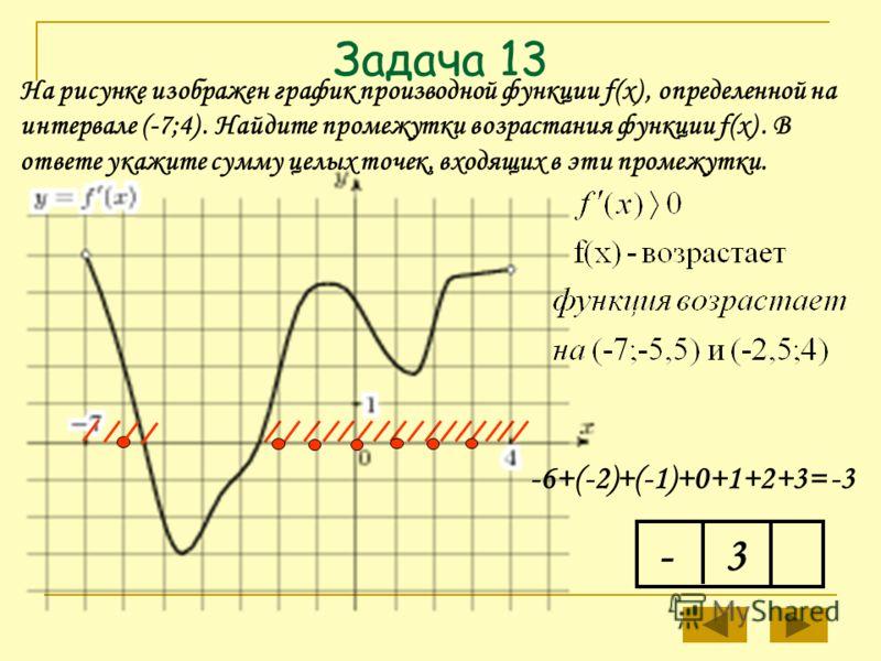 Задача 13 - На рисунке изображен график производной функции f(x), определенной на интервале (-7;4). Найдите промежутки возрастания функции f(x). В ответе укажите сумму целых точек, входящих в эти промежутки. -6+(-2)+(-1)+0+1+2+3= -3 3