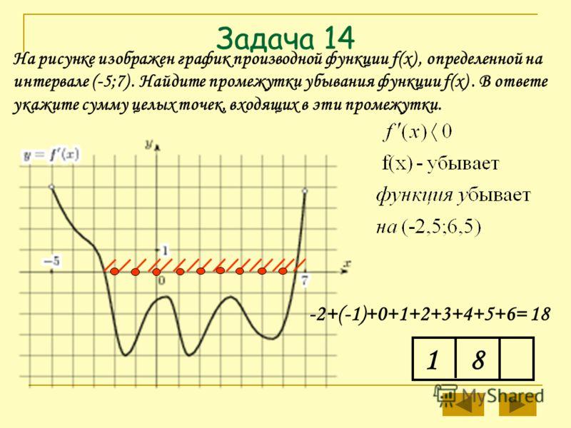 Задача 14 1 На рисунке изображен график производной функции f(x), определенной на интервале (-5;7). Найдите промежутки убывания функции f(x). В ответе укажите сумму целых точек, входящих в эти промежутки. -2+(-1)+0+1+2+3+4+5+6= 18 8