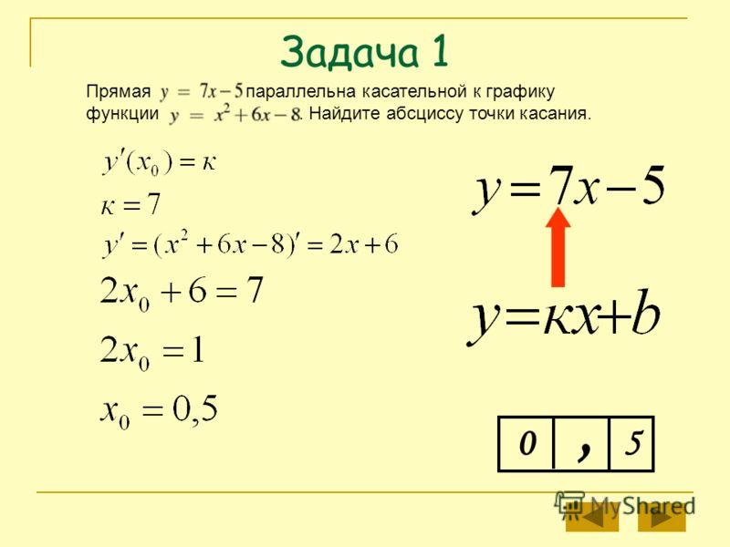 Задача 1 Прямая параллельна касательной к графику функции. Найдите абсциссу точки касания. 0, 5