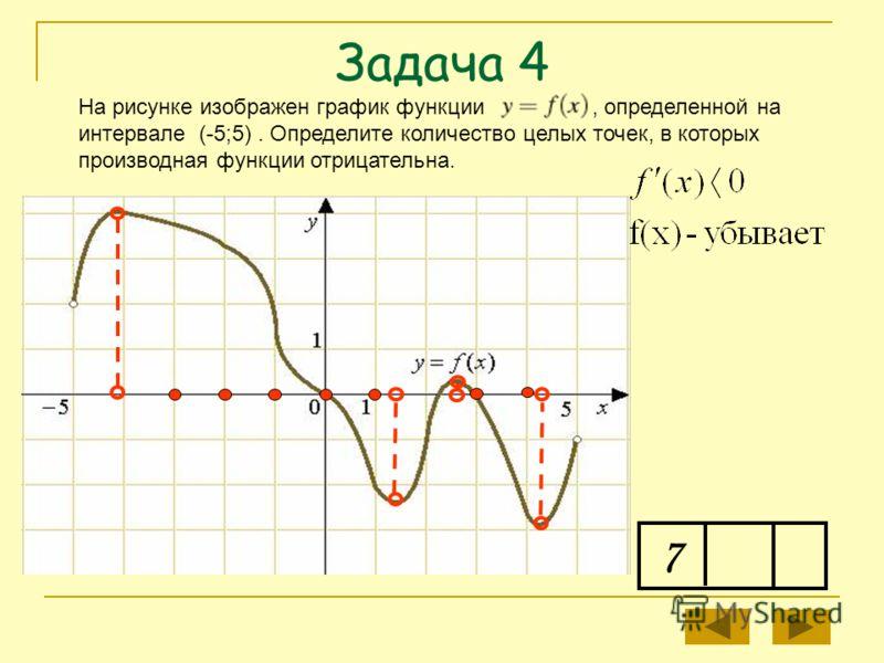 Задача 4 7 На рисунке изображен график функции, определенной на интервале (-5;5). Определите количество целых точек, в которых производная функции отрицательна.