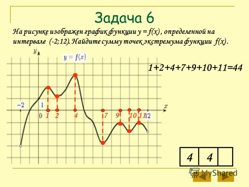 10142 Задача 6 4 На рисунке изображен график функции у = f(x), определенной на интервале (-2;12). Найдите сумму точек экстремума функции f(x). 179 1+2+4+7+9+10+11=44 4
