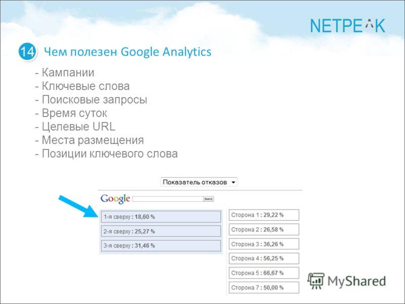 14 Чем полезен Google Analytics - Кампании - Ключевые слова - Поисковые запросы - Время суток - Целевые URL - Места размещения - Позиции ключевого слова