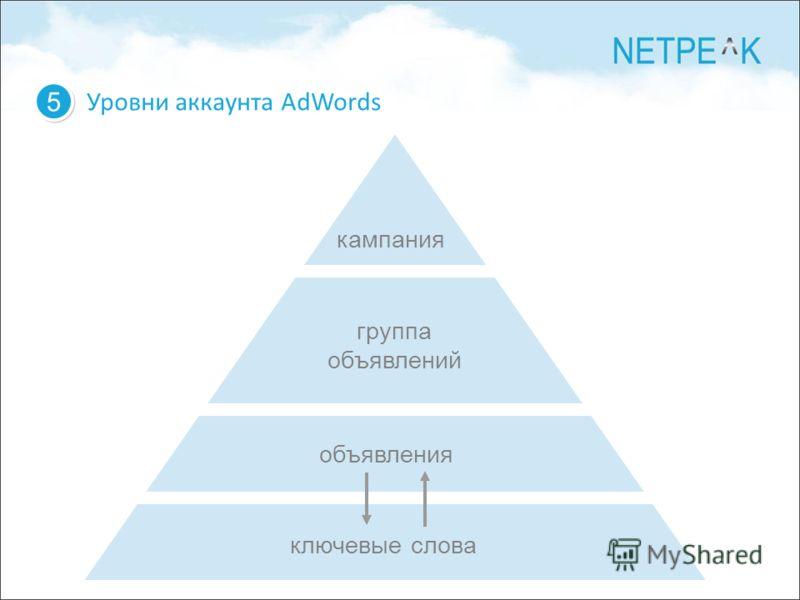 Уровни аккаунта AdWords 5 5 кампания группа объявлений объявления ключевые слова