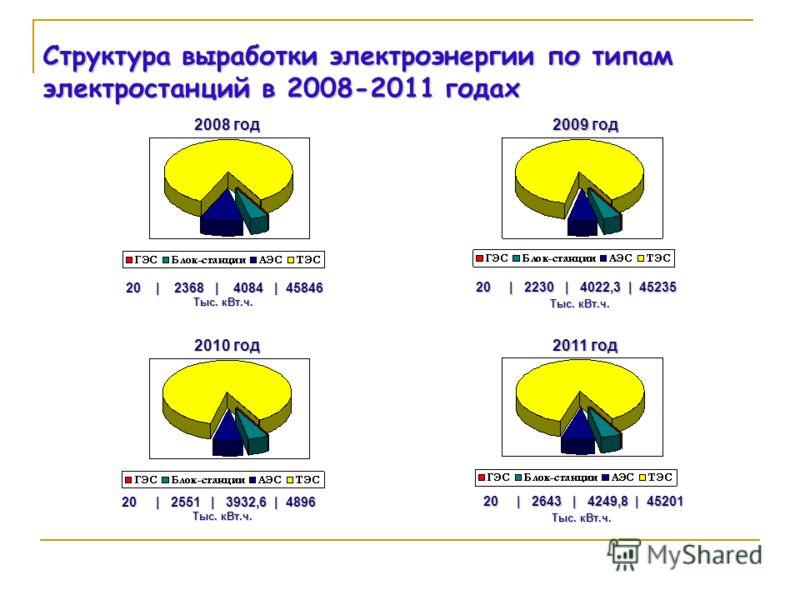 Структура выработки электроэнергии по типам электростанций в 2008-2011 годах 2008 год 2009 год 2010 год 2011 год 20 | 2368 | 4084 | 45846 20 | 2368 | 4084 | 45846 Тыс. кВт.ч. 20 | 2230 | 4022,3 | 45235 Тыс. кВт.ч. 20 | 2551 | 3932,6 | 4896 Тыс. кВт.ч