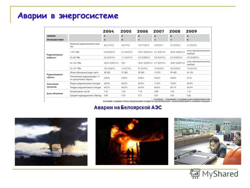 Аварии в энергосистеме Аварии на Белоярской АЭС