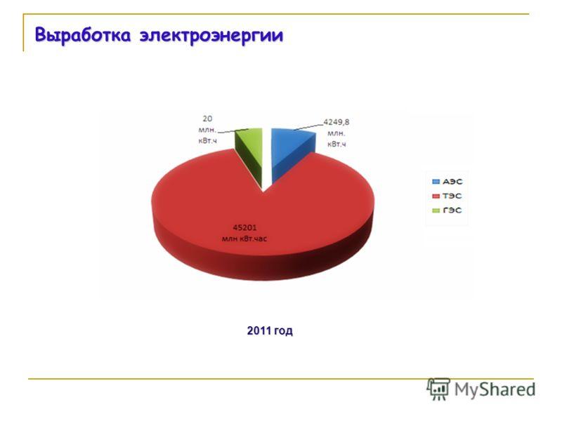 Выработка электроэнергии 2011 год