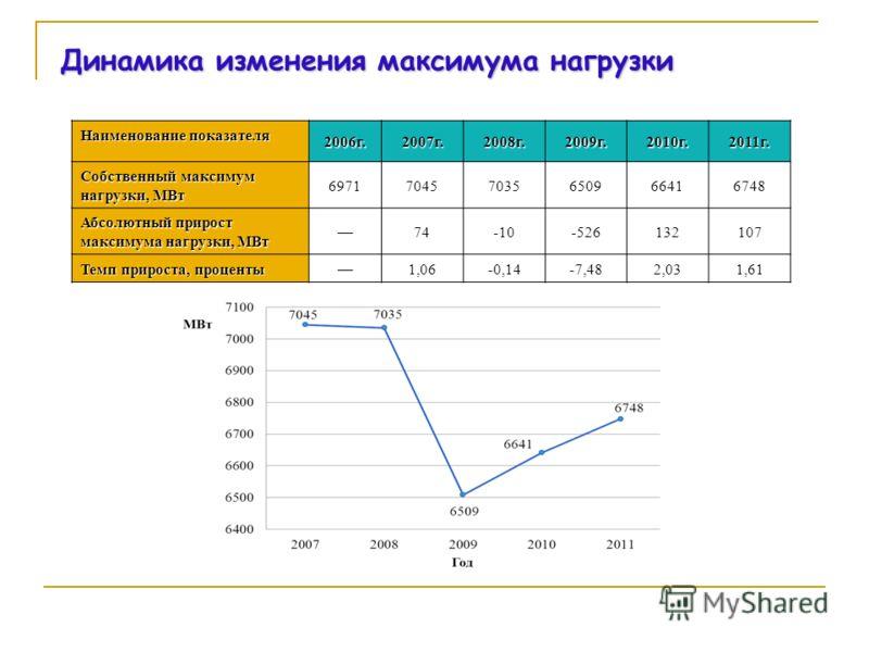 Динамика изменения максимума нагрузки Наименование показателя 2006г.2007г.2008г.2009г.2010г.2011г. Собственный максимум нагрузки, МВт 697170457035650966416748 Абсолютный прирост максимума нагрузки, МВт 74-10-526132107 Темп прироста, проценты 1,06-0,1