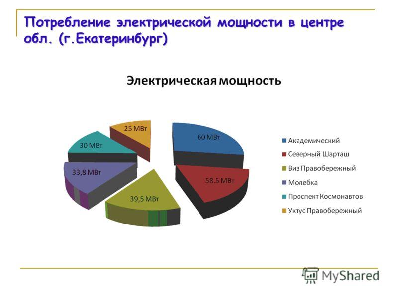 Потребление электрической мощности в центре обл. (г.Екатеринбург)