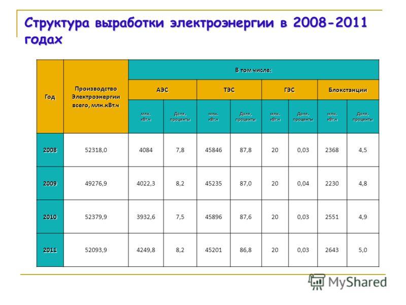 Структура выработки электроэнергии в 2008-2011 годах ГодПроизводствоЭлектроэнергии всего, млн.кВт.ч В том числе: АЭСТЭСГЭСБлокстанции млн.кВт.чДоля,процентымлн.кВт.чДоля,процентымлн.кВт.чДоля,процентымлн.кВт.чДоля,проценты 200852318,040847,84584687,8