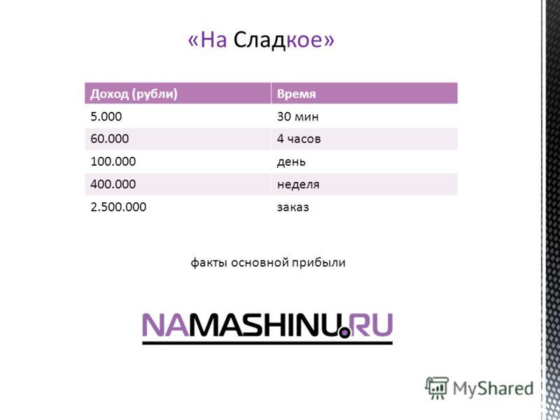 «На Сладкое» Доход (рубли)Время 5.00030 мин 60.0004 часов 100.000день 400.000неделя 2.500.000заказ факты основной прибыли