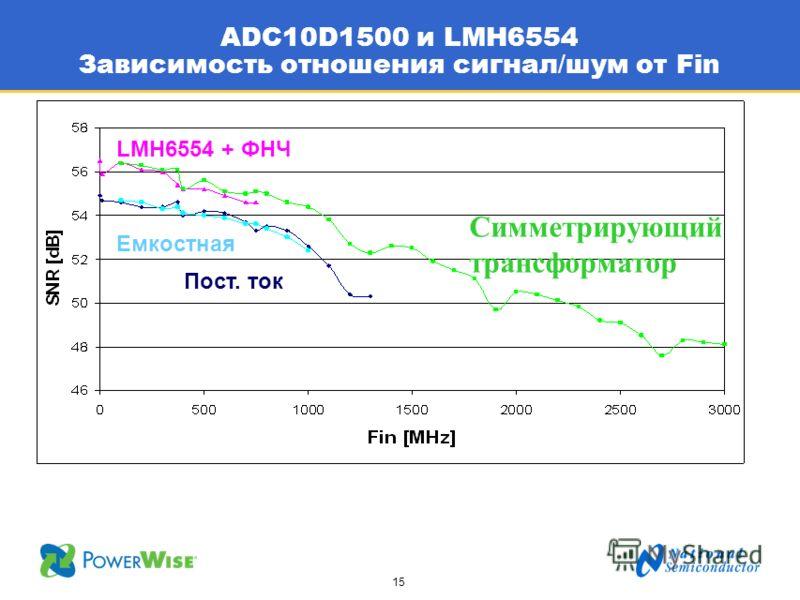 15 ADC10D1500 и LMH6554 Зависимость отношения сигнал / шум от Fin Симметрирующий трансформатор LMH6554 + ФНЧ Пост. ток Емкостная