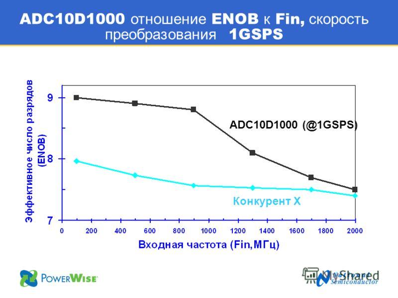 ADC10D1000 отношение ENOB к Fin, скорость преобразования 1GSPS ADC10D1000 (@1GSPS) Конкурент X