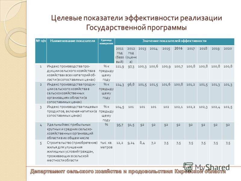 Целевые показатели эффективности реализации Государственной программы п / пНаименование показателя Единица измерения Значение показателей эффективности 2011 год ( базо вый ) 2012 год ( оценк а ) 20132014201520162017201820192020 1 Индекс производства