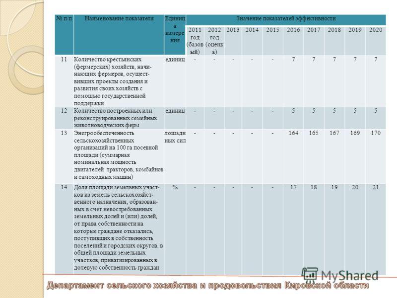 п/пНаименование показателяЕдиниц а измере ния Значение показателей эффективности 2011 год (базов ый) 2012 год (оценк а) 20132014201520162017201820192020 11Количество крестьянских (фермерских) хозяйств, начи- нающих фермеров, осущест- вивших проекты с