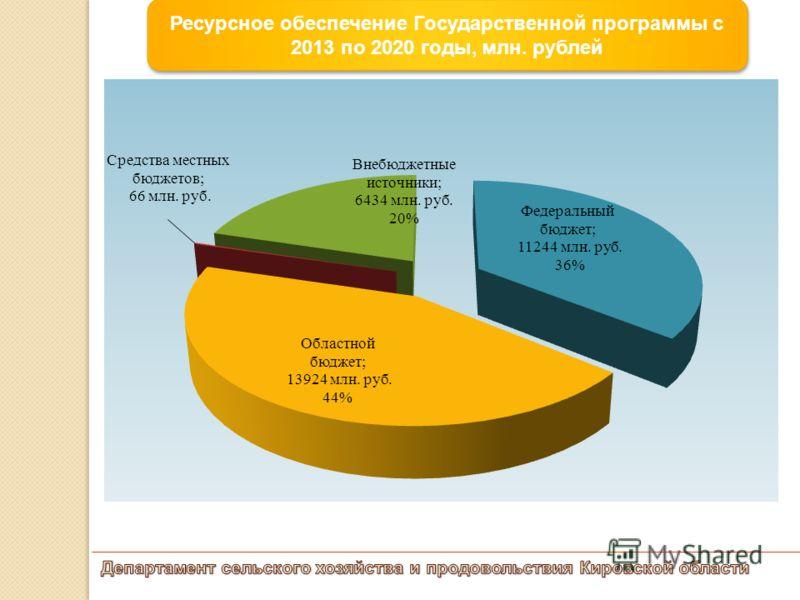 Ресурсное обеспечение Государственной программы с 2013 по 2020 годы, млн. рублей