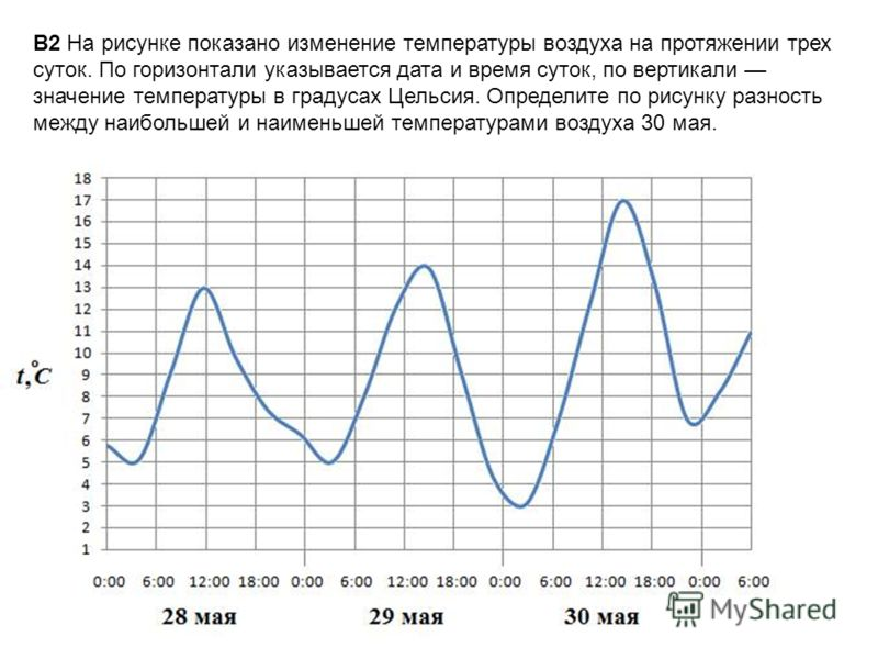 B2 На рисунке показано изменение температуры воздуха на протяжении трех суток. По горизонтали указывается дата и время суток, по вертикали значение температуры в градусах Цельсия. Определите по рисунку разность между наибольшей и наименьшей температу