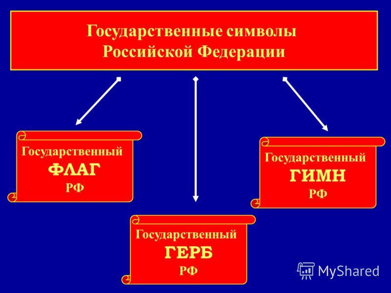 Государственные символы Российской Федерации Государственный ФЛАГ РФ Государственный ГЕРБ РФ Государственный ГИМН РФ
