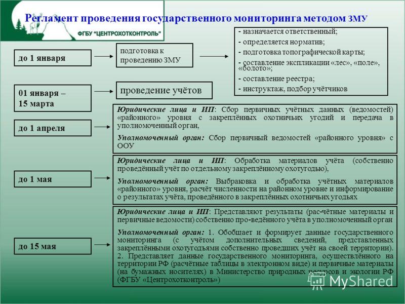 Регламент проведения государственного мониторинга методом ЗМУ подготовка к проведению ЗМУ - назначается ответственный; - определяется норматив; - подготовка топографической карты; - составление экспликации «лес», «поле», «болото»; - составление реест