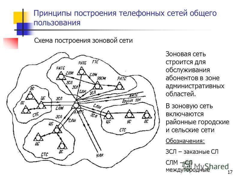 Опорная сеть принципы построения