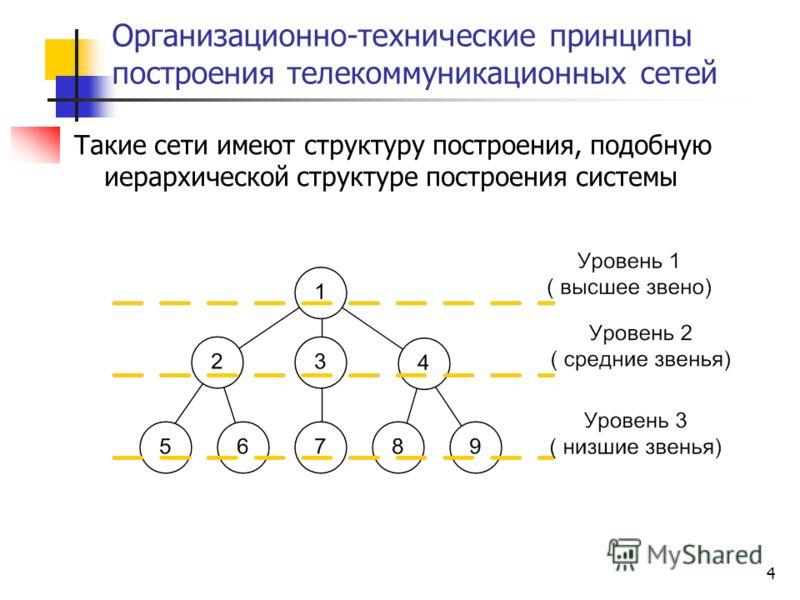 4 Организационно-технические принципы построения телекоммуникационных сетей Такие сети имеют структуру построения, подобную иерархической структуре построения системы