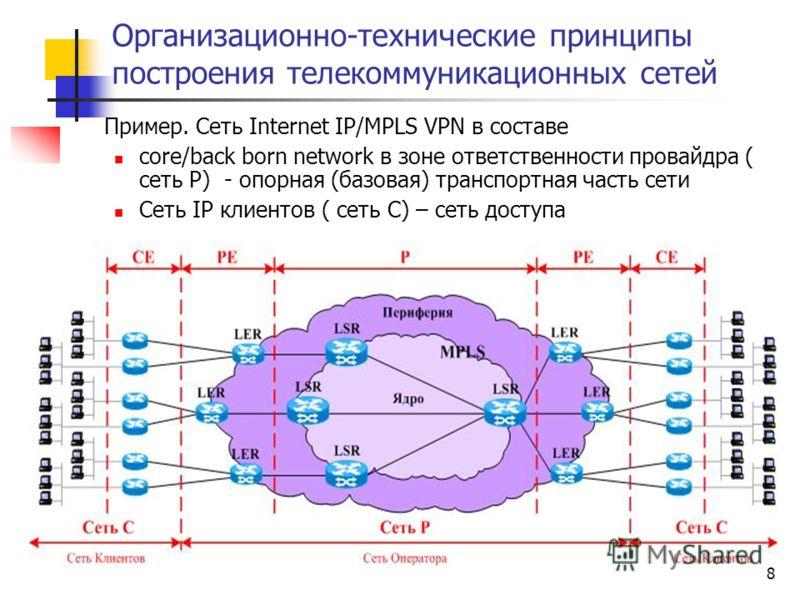 8 Организационно-технические принципы построения телекоммуникационных сетей Пример. Сеть Internet IP/MPLS VPN в составе core/back born network в зоне ответственности провайдра ( сеть Р) - опорная (базовая) транспортная часть сети Сеть IP клиентов ( с
