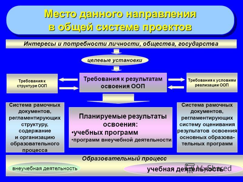 Место данного направления в общей системе проектов Место данного направления в общей системе проектов Требования к структуре ООП Требования к результатам освоения ООП Требования к условиям реализации ООП Интересы и потребности личности, общества, гос