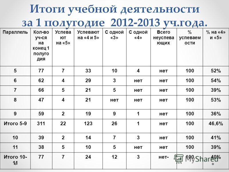 Итоги учебной деятельности за 1 полугодие 2012-2013 уч.года. ПараллельКол-во уч-ся на конец 1 полуго дия Успева ют на «5» Успевают на «4 и 5» С одной «3» С одной «4» Всего неуспева ющих % успеваем ости % на «4» и «5» 577733104нет10052% 6624293нет 100