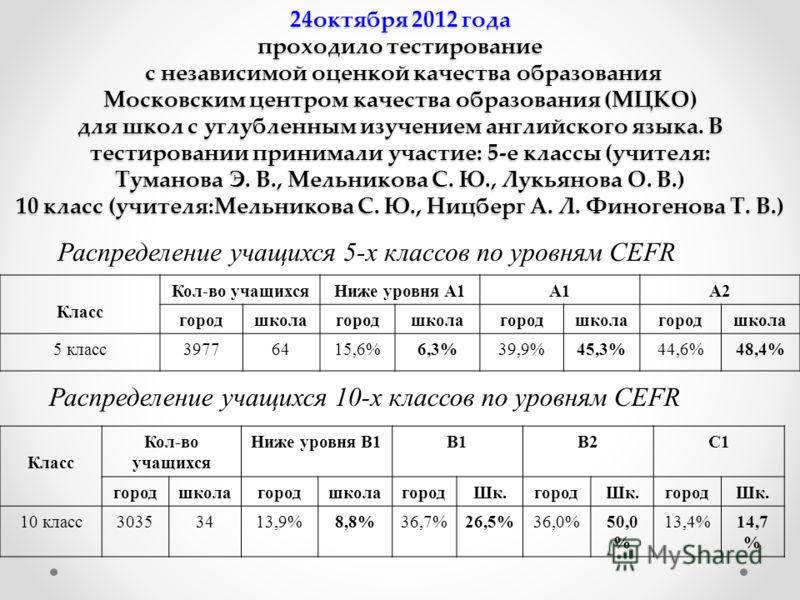 24октября 2012 года проходило тестирование с независимой оценкой качества образования Московским центром качества образования (МЦКО) для школ с углубленным изучением английского языка. В тестировании принимали участие: 5-е классы (учителя: Туманова Э