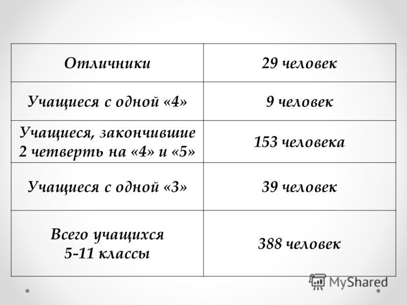 Отличники29 человек Учащиеся с одной «4»9 человек Учащиеся, закончившие 2 четверть на «4» и «5» 153 человека Учащиеся с одной «3»39 человек Всего учащихся 5-11 классы 388 человек