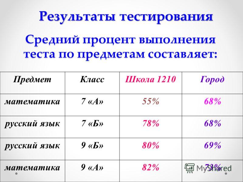 Средний процент выполнения теста по предметам составляет: ПредметКлассШкола 1210Город математика7 «А»55%68% русский язык7 «Б»78%68% русский язык9 «Б»80%69% математика9 «А»82%73% Результаты тестирования