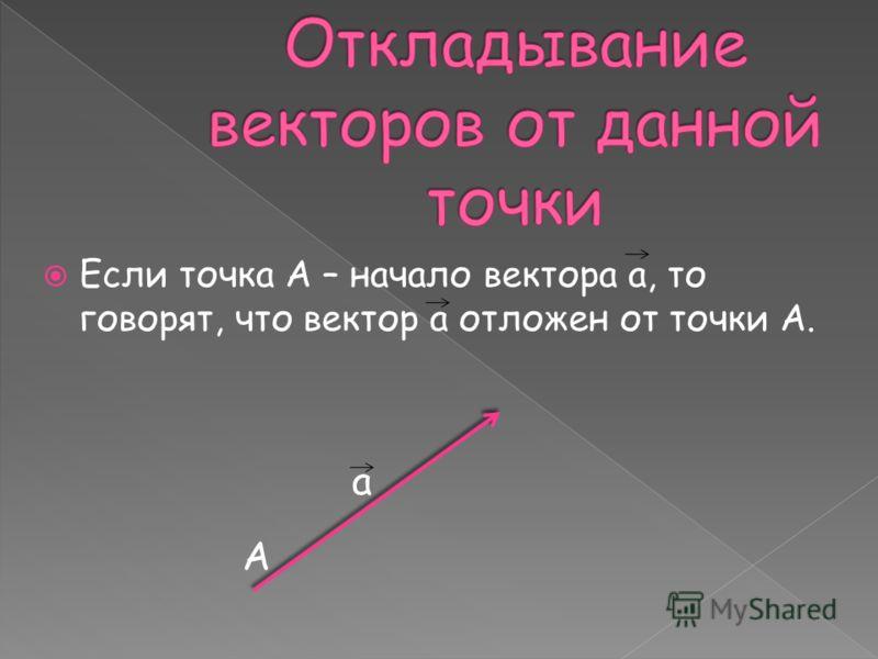 Если точка А – начало вектора а, то говорят, что вектор а отложен от точки А. а А