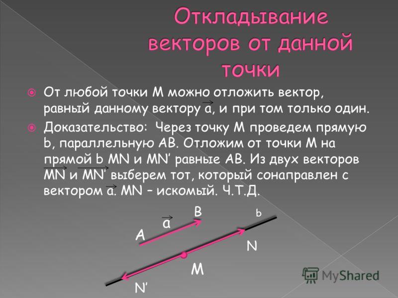 От любой точки М можно отложить вектор, равный данному вектору а, и при том только один. Доказательство: Через точку М проведем прямую b, параллельную АВ. Отложим от точки М на прямой b МN и MN равные АВ. Из двух векторов МN и MN выберем тот, который