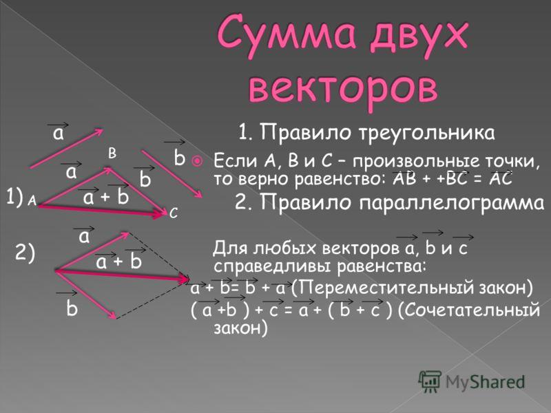 Если А, В и С – произвольные точки, то верно равенство: АВ + +ВС = АС 2. Правило параллелограмма Для любых векторов а, b и с справедливы равенства: а + b= b + a (Переместительный закон) ( a +b ) + c = a + ( b + c ) (Сочетательный закон) а b а b a + b