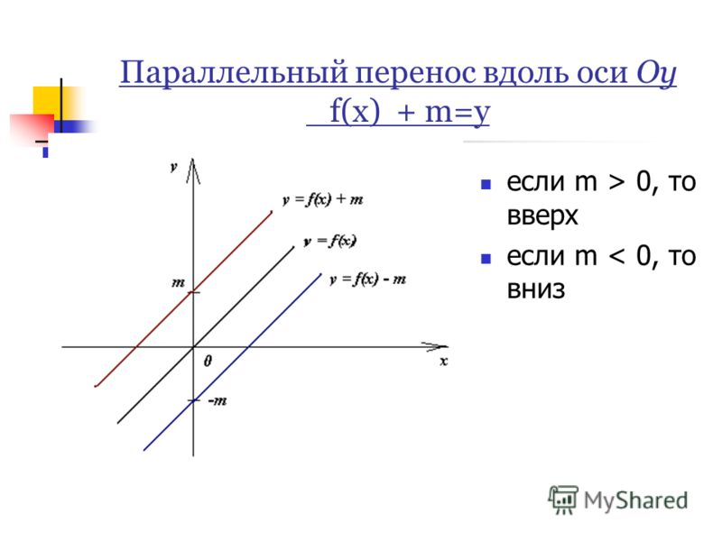 Параллельный перенос вдоль оси Оу f(x) + m=y если m > 0, то вверх если m < 0, то вниз